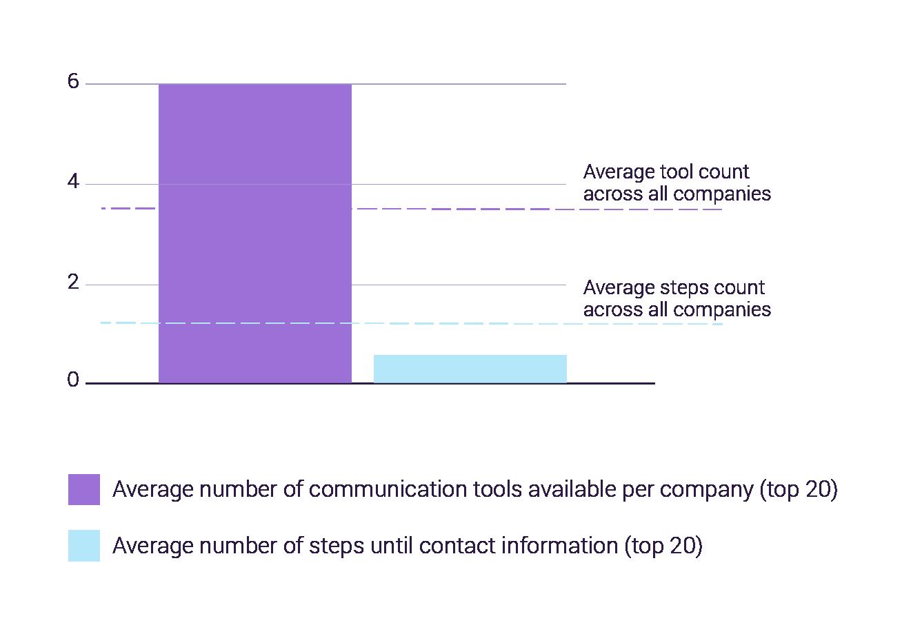Average number of customer service tools, getejnny 2020