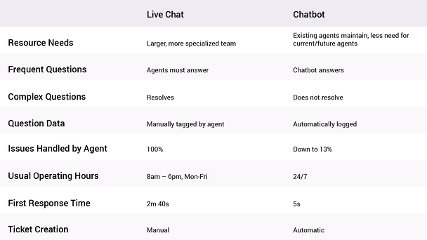 Table Image: Live Chat needs larger more specialized teams; agents have to answer frequent questions and can always resolve complex issues; question data has to be manually tagged; the human agent has to handle 100% of issues; their usual operating time is the normal working week (0800-1800, Mon-Fri); Average first response time in Live Chat is 2 minutes and 40 seconds; Live Chat agents must manually create tech support tickets. Now compare this to chatbots. Chatbots don't require larger teams, they are maintained by the existing team; chatbots handle the frequent questions though agents should still address the complex ones; all question data is automatically logged; with a chatbot, agents only have to deal with about 13% of all customer issues; chatbots are open 24/7; a chatbot's first response time is, on average, 5 seconds; chatbots will automatically create support tickets, if necessary.
