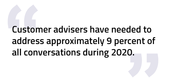 Customer advisers have needed to address approximately 9 percent of all conversations during 2020 - Customer Service Chatbots GetJenny