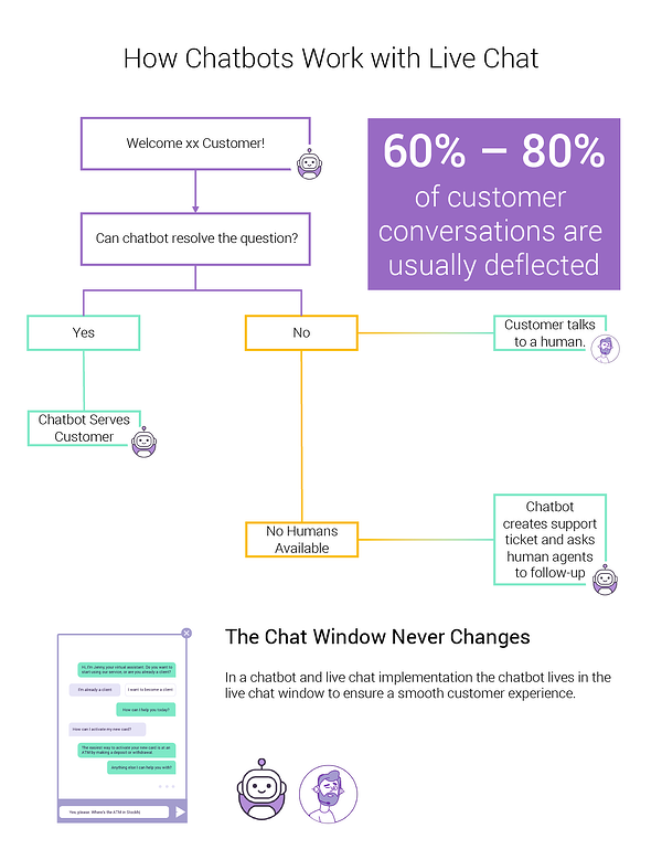 This image shows how chatbots deflect up to around 80 percent of conversations so live agents can focus on more complex tasks.