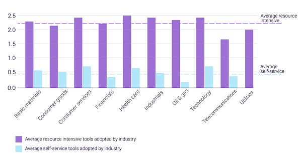 This image shows how 363 Nasdaq listed companies invest in hands-on and automated tools. They tend to have a ratio of 5 to 1 respectively. These companies were graded for CX in the Customer Experience Trends report, and the top twenty companies ratio is mentioned in the next image in this article..
