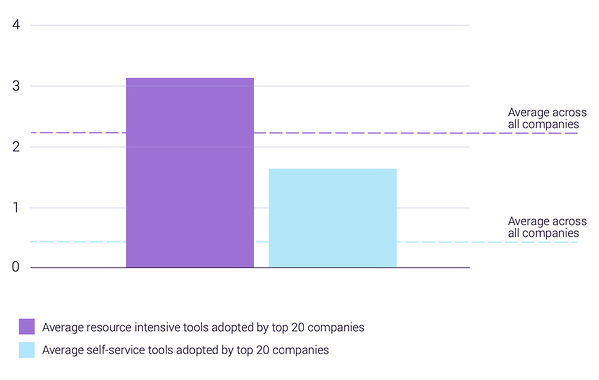 This images shows a more balanced ratio between hands-on resource intensive tools like phone and live chat to more automated tools like chatbot. The ratio here is about 2 to 1.