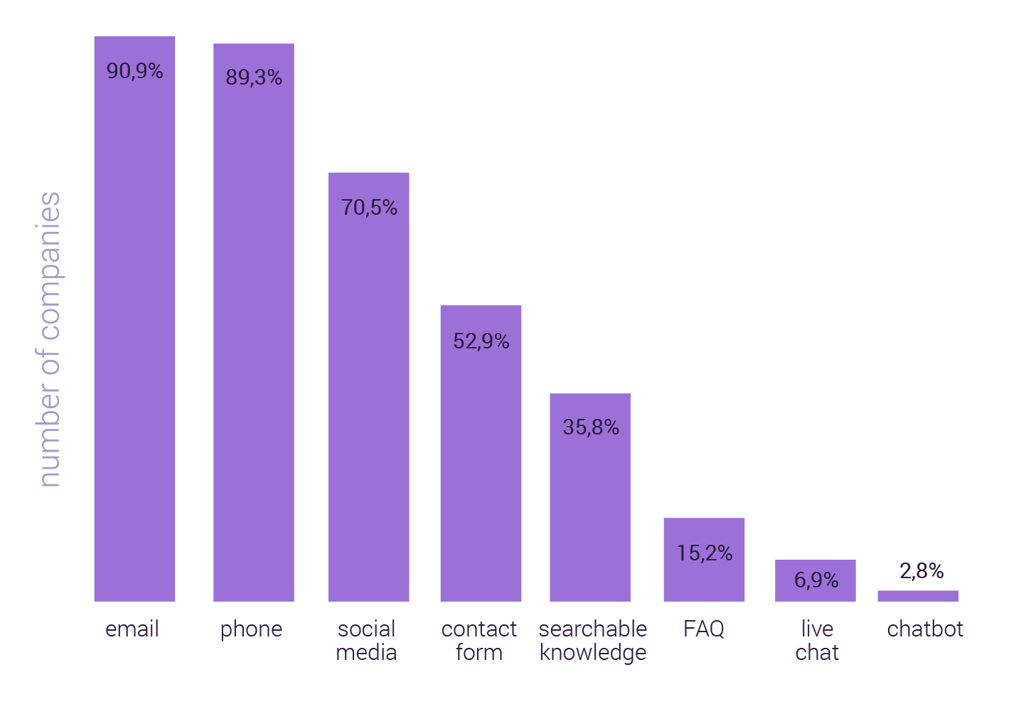 Most Popular Communication Tools in 2020 - custoemr experience report getjenny