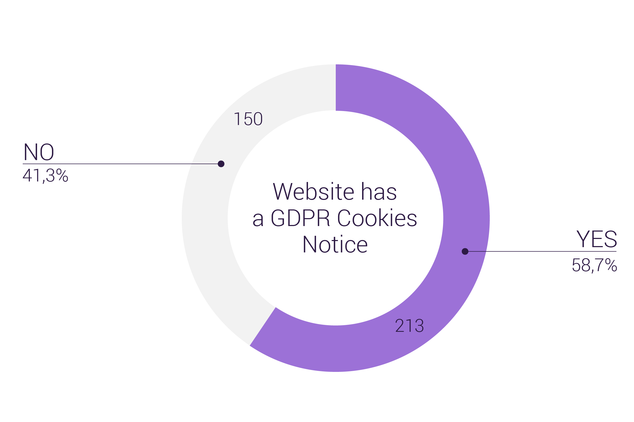 How many NASDAQ First North Growth Market Companies have a GDPR Cookies Notice on their front page - Customer Experience Trends Report from GetJenny