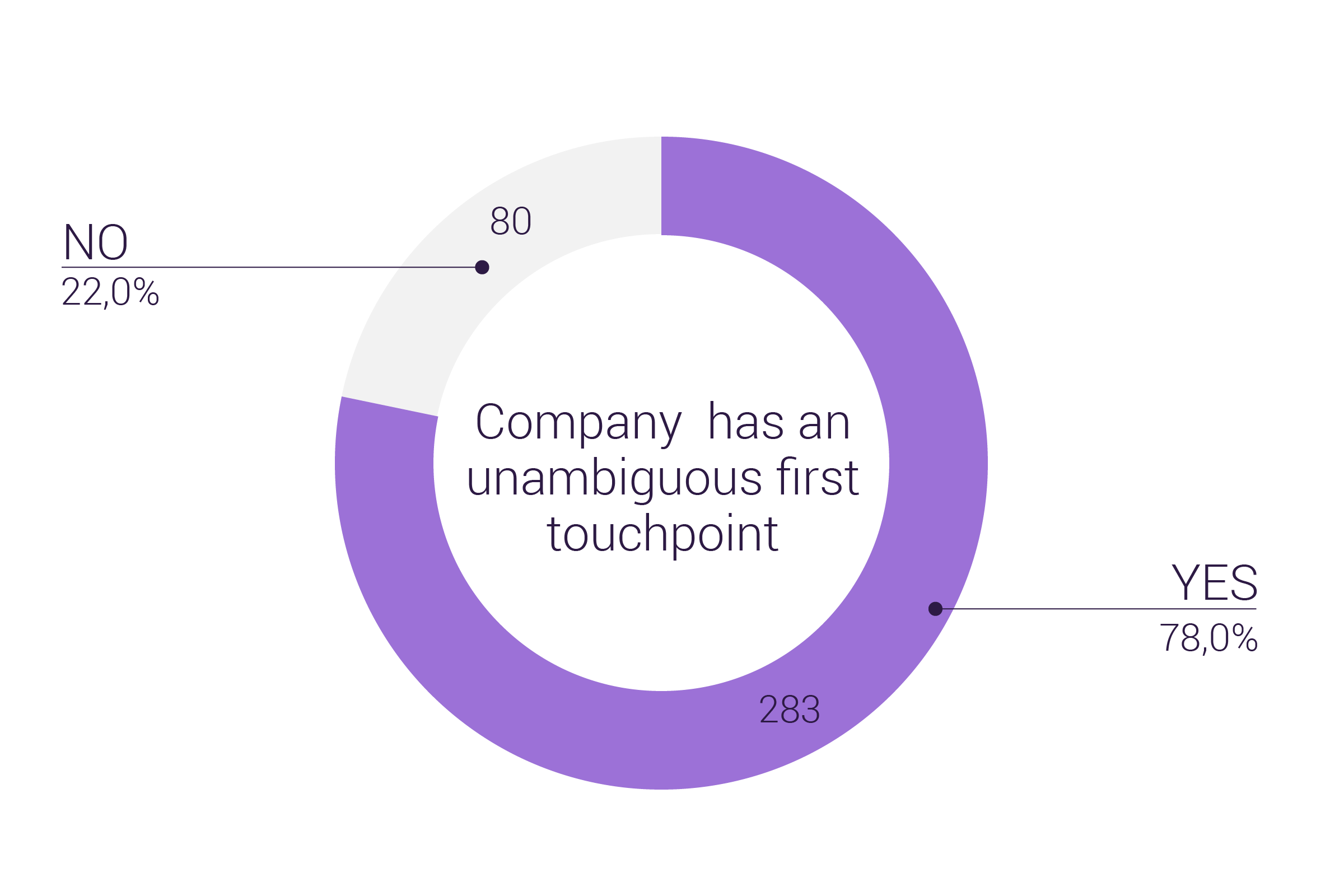 How many NASDAQ First North Growth Companies say what they do or have an unambigious first touchpoint - Customer Experience Trends Report from GetJenny