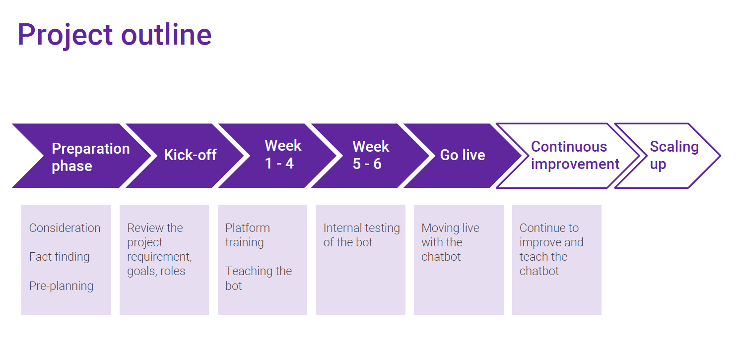 Customer service chatbot project timeline: How long does it take to build your first chatbot?