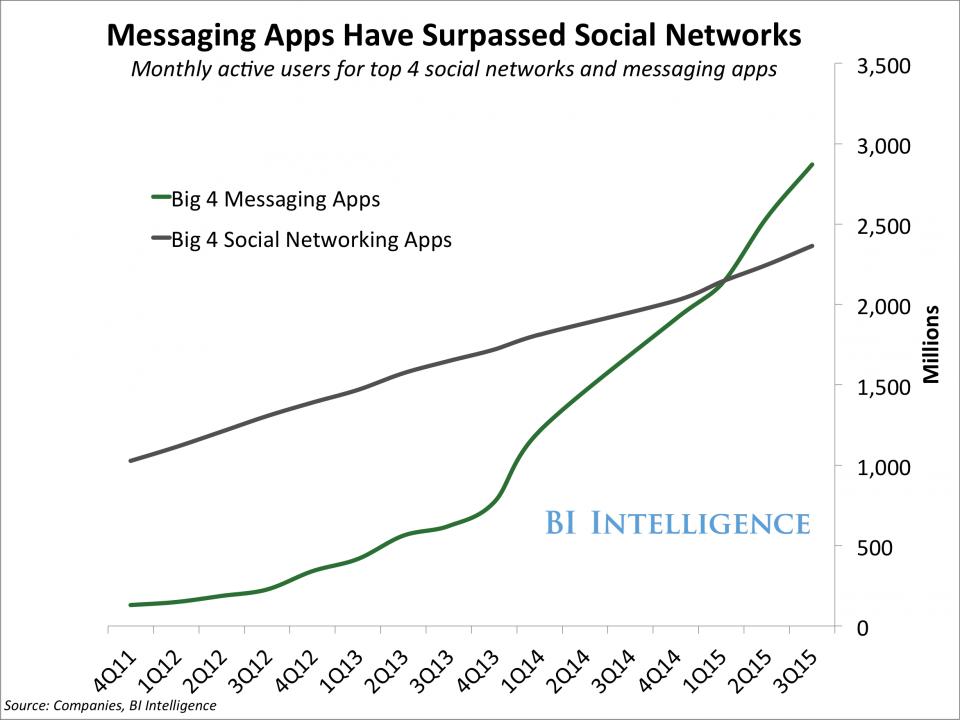 messaging-app-domination_200416