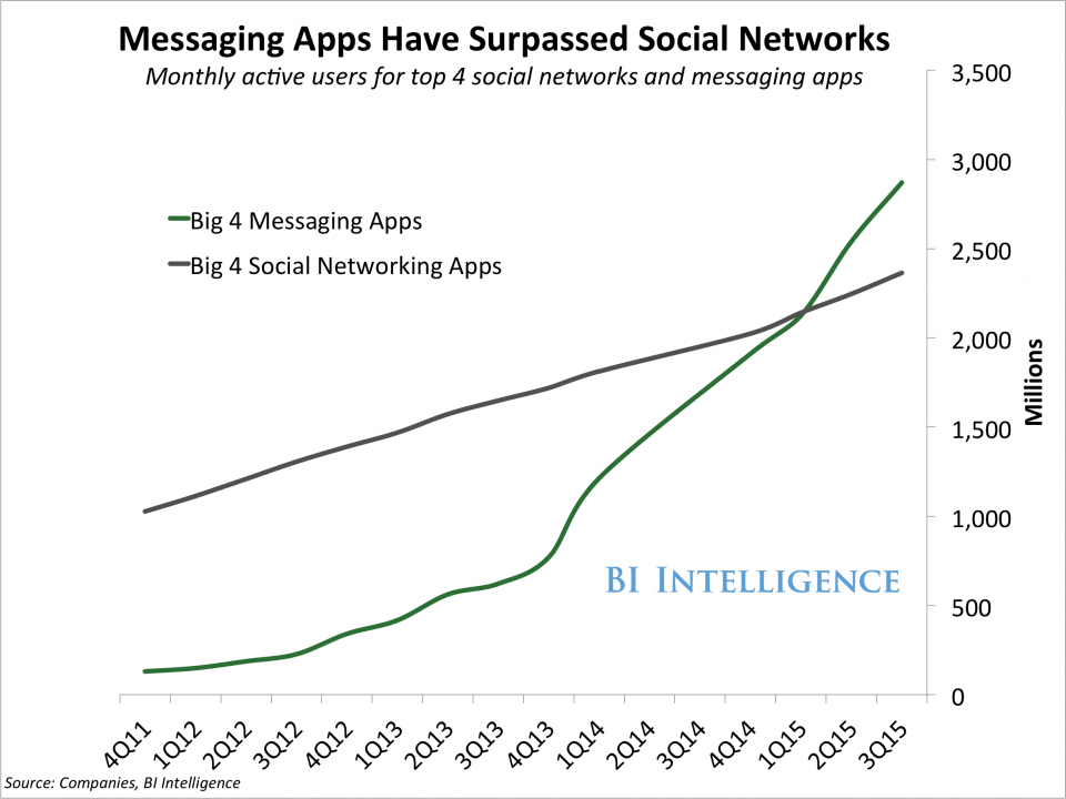 messaging-app-domination_200416