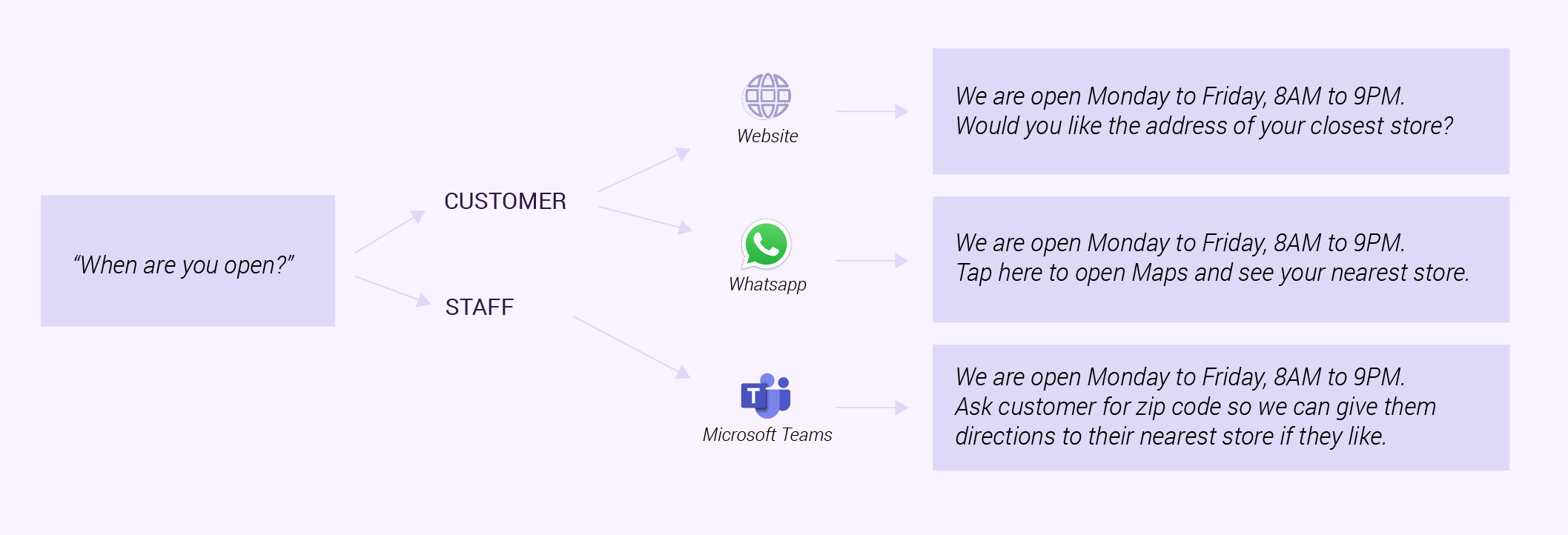 Chatbots can give different answers depending on what channel or platform they're chatting on. Source: GetJenny