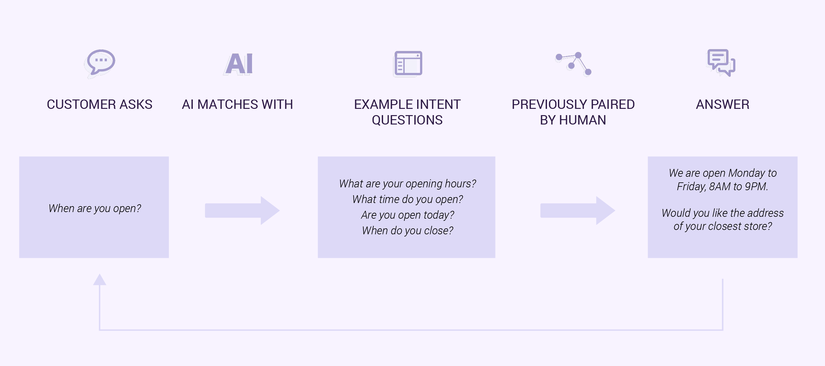 Human-Directed AI matches intent with sample questions which are previously paired with the correct answer created by a human. You chatbot is less likely to make mistakes or provide irrelevant answers to the customer. Source: GetJenny