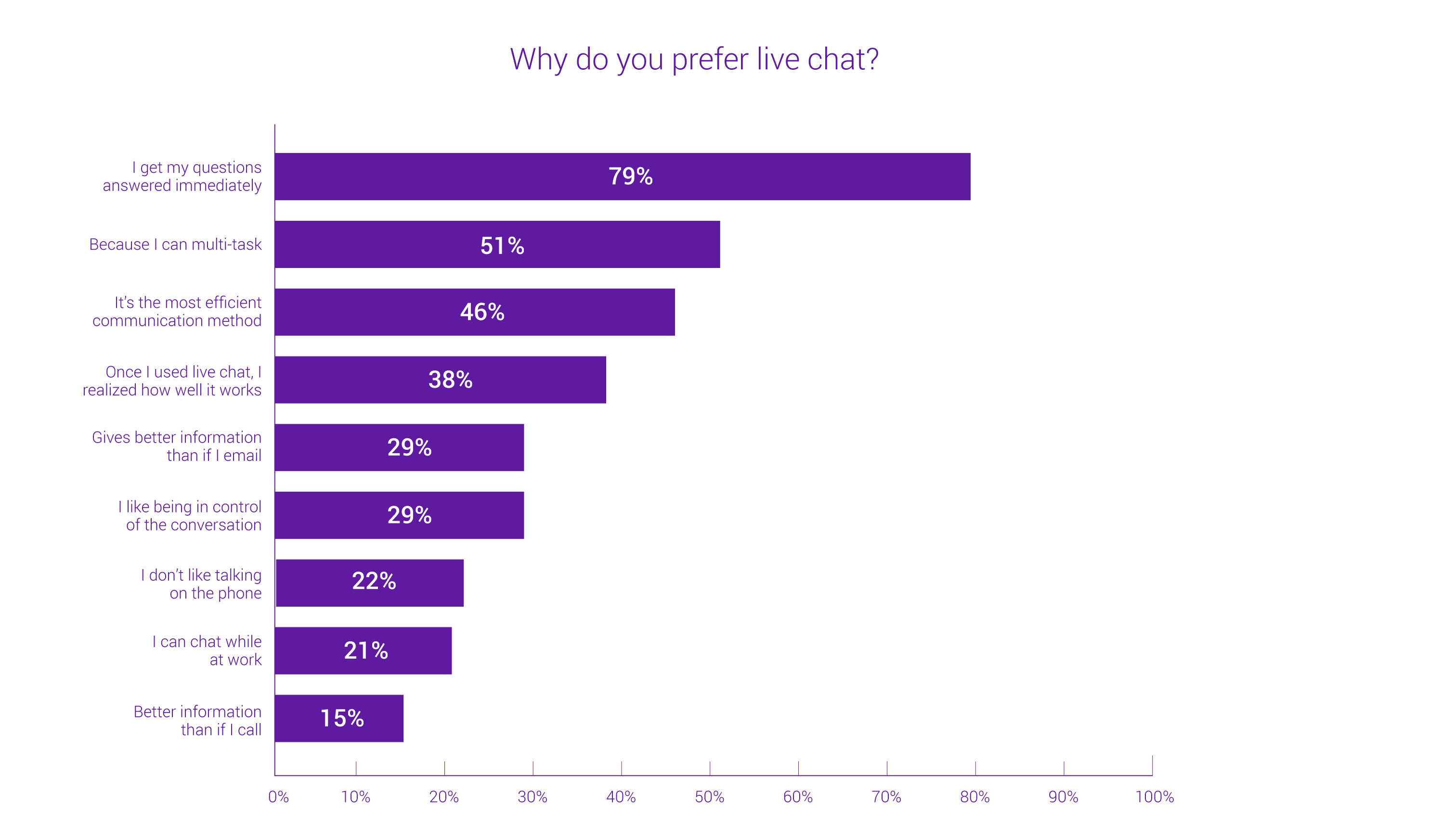 why-peope-prefer-live-chat-getjenny