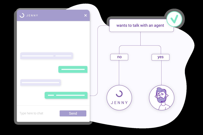 Zendesk GetJenny chatbot conversation transfer